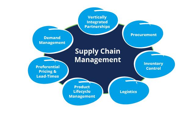 Tìm hiểu về Supply Chain Management