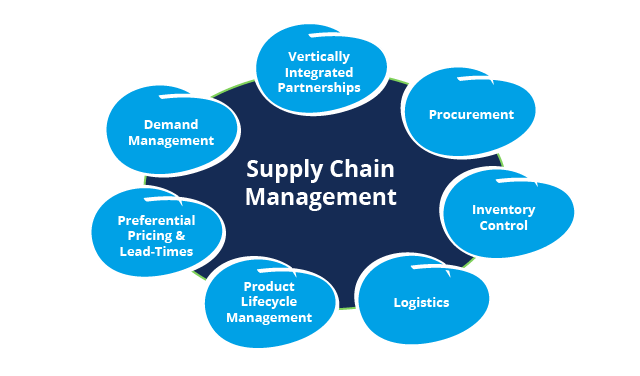supply chain management in fmcg sector What are the features of supply chain management for fmcg industry from supply chain industry sales to fmcg from sales fmcg to supply chain management.